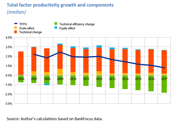 The Cost-Efficiency and Productivity Growth of Euro Area Banks